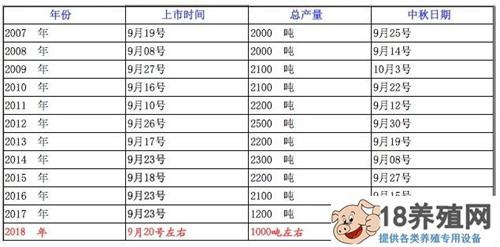 2020阳澄湖大闸蟹上市日期是几月几号?(2)