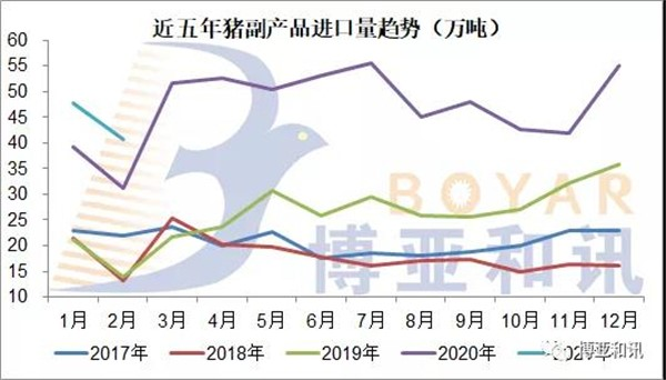 1-2月,猪肉产品进口同比增长25.7%,预计年进口量仍将超过500万吨