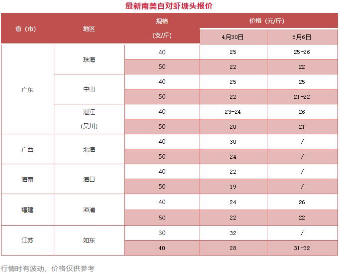 从12元到32元/斤!比如虾价强势反弹,台湾省养虾人中山自己卖虾赚了两万多