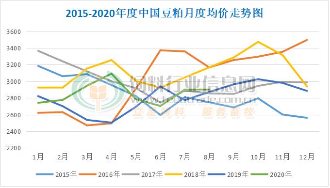 在轮贮和新豆+育种的旺季,PK进口大幅下降。九月豆粕走势谁说了算?