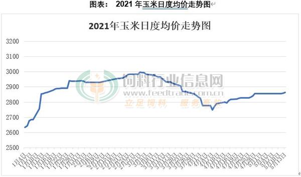 玉米市场的销售压力减弱,现货市场显示出复苏的迹象