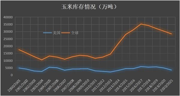 国际玉米价格升至八年高点,但国内玉米却被泼了冷水
