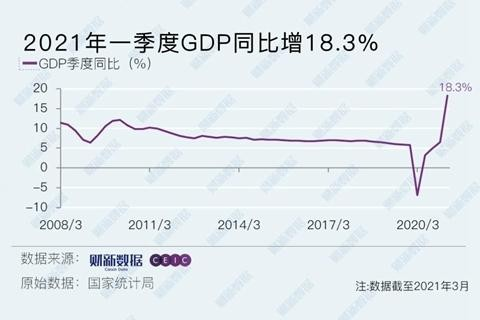 除了光明的18.3%,第一季度经济应该注意什么?专家解释