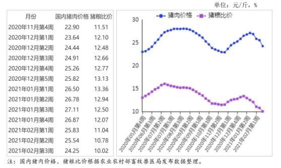 2021年3月猪肉市场供需形势及价格走势预测:猪肉价格止涨止跌
