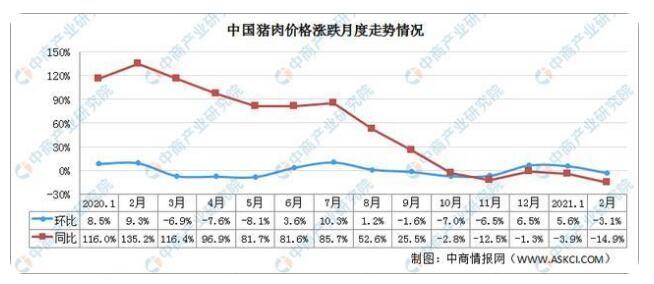 生猪价格连续八周下跌。2021年中国猪肉价格能降下来吗?